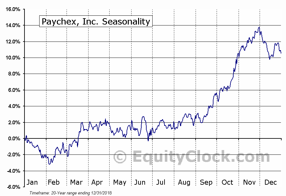 Paychex, Inc. Seasonal Chart