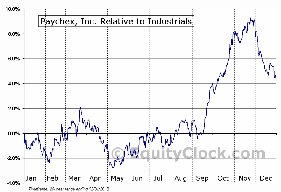 PAYX Relative to the Sector