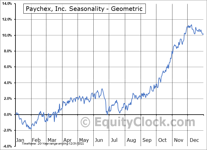 Paychex, Inc. (NASD:PAYX) Seasonality