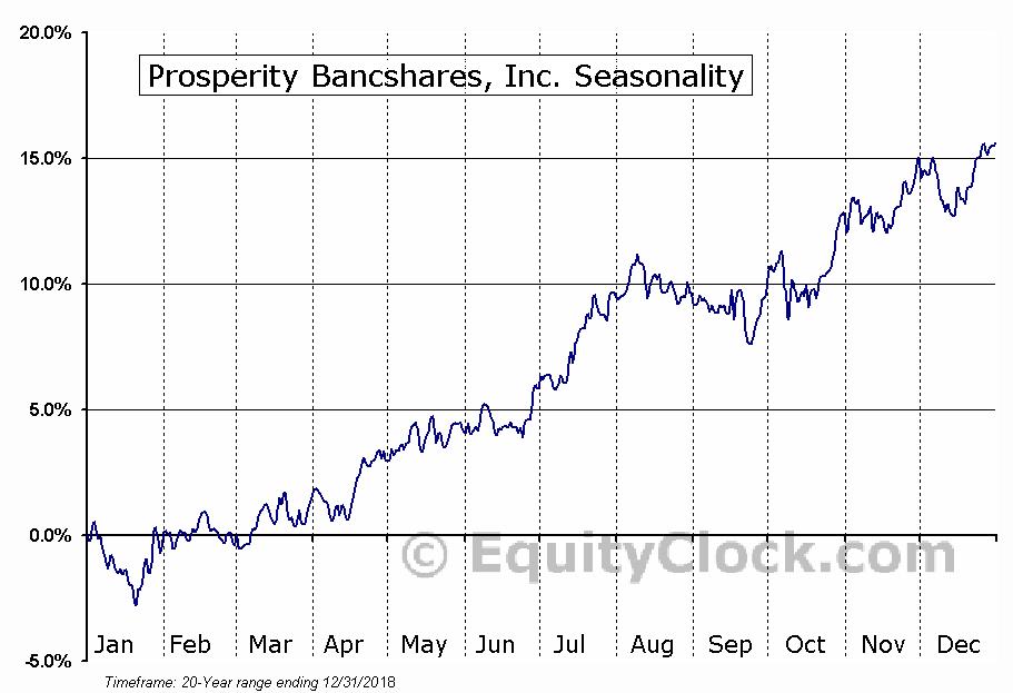 Prosperity Bancshares, Inc. (NYSE:PB) Seasonality