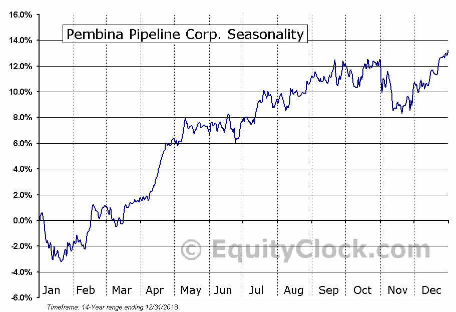Pembina Pipeline Corp. (PBA) Seasonal Chart