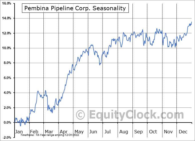 Pembina Pipeline Corp. Seasonal Chart