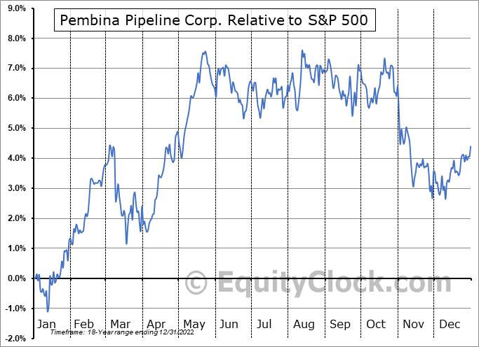 PBA Relative to the S&P 500