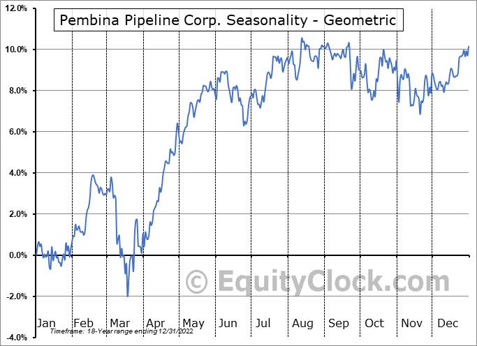 Pembina Pipeline Corp. (NYSE:PBA) Seasonality