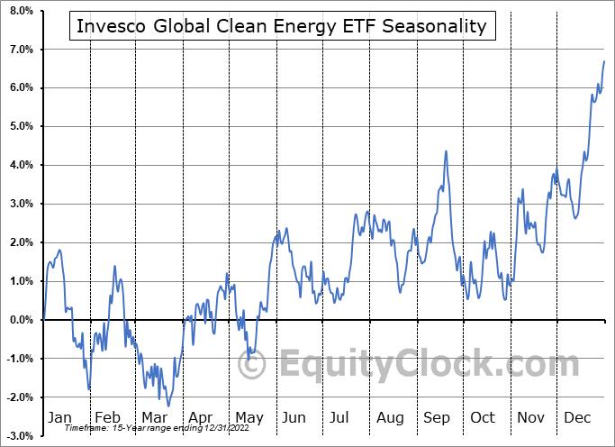 Invesco Global Clean Energy ETF (NYSE:PBD) Seasonality