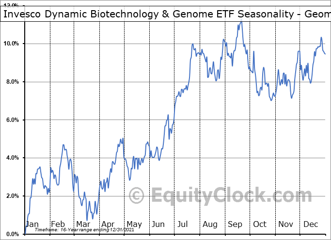 Invesco Dynamic Biotechnology & Genome ETF (NYSE:PBE) Seasonality