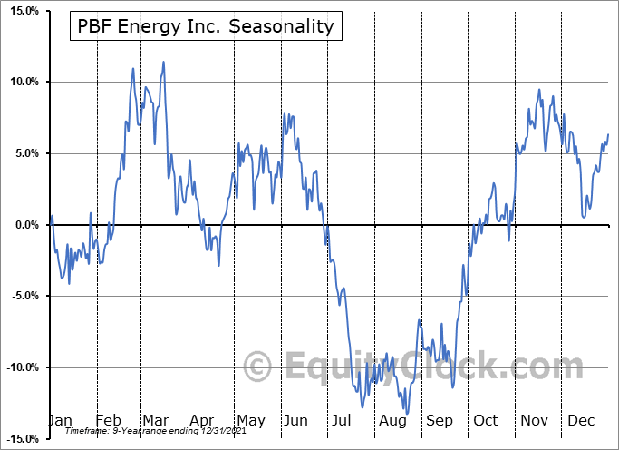 PBF Energy Inc. Seasonal Chart