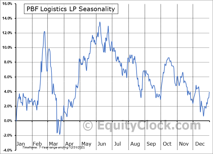 PBF Logistics LP Seasonal Chart