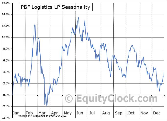 PBF Logistics LP Seasonal Chart