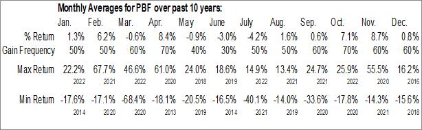 Monthly Seasonal PBF Energy Inc. (NYSE:PBF)