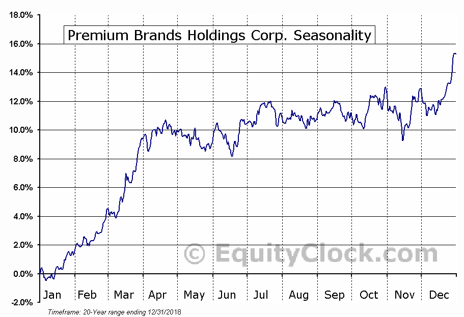 Premium Brands Holdings (TSE:PBH) Seasonal Chart