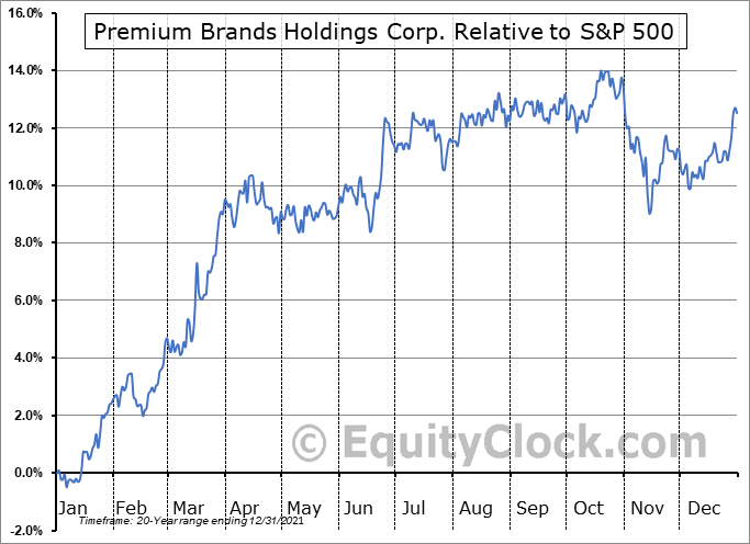 PBH.TO Relative to the S&P 500