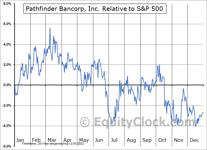 PBHC Relative to the S&P 500