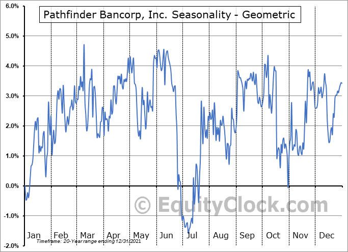 Pathfinder Bancorp, Inc. (NASD:PBHC) Seasonality