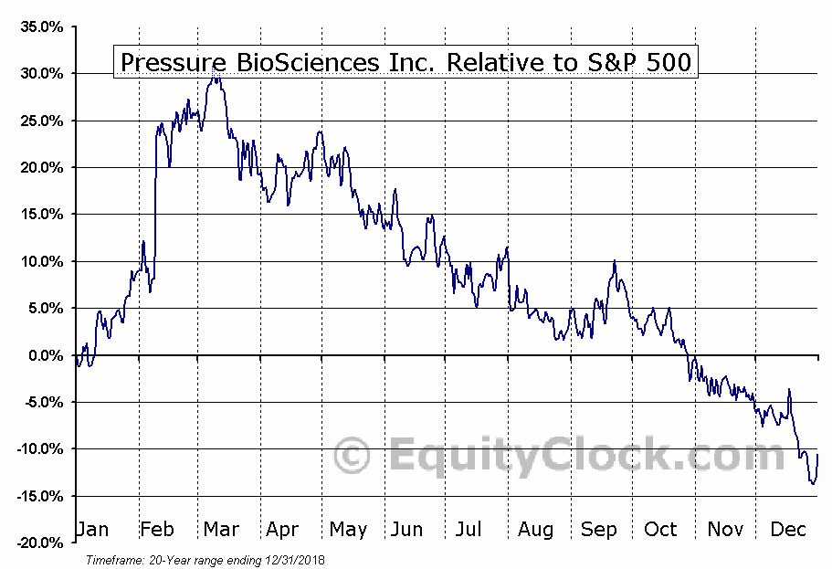 PBIO Relative to the S&P 500