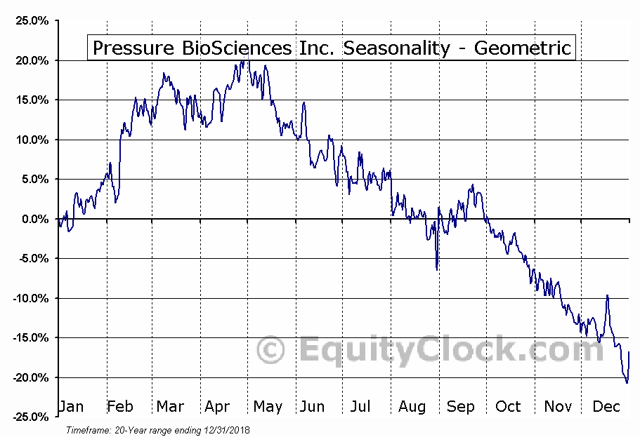 Pressure BioSciences Inc. (OTCMKT:PBIO) Seasonality