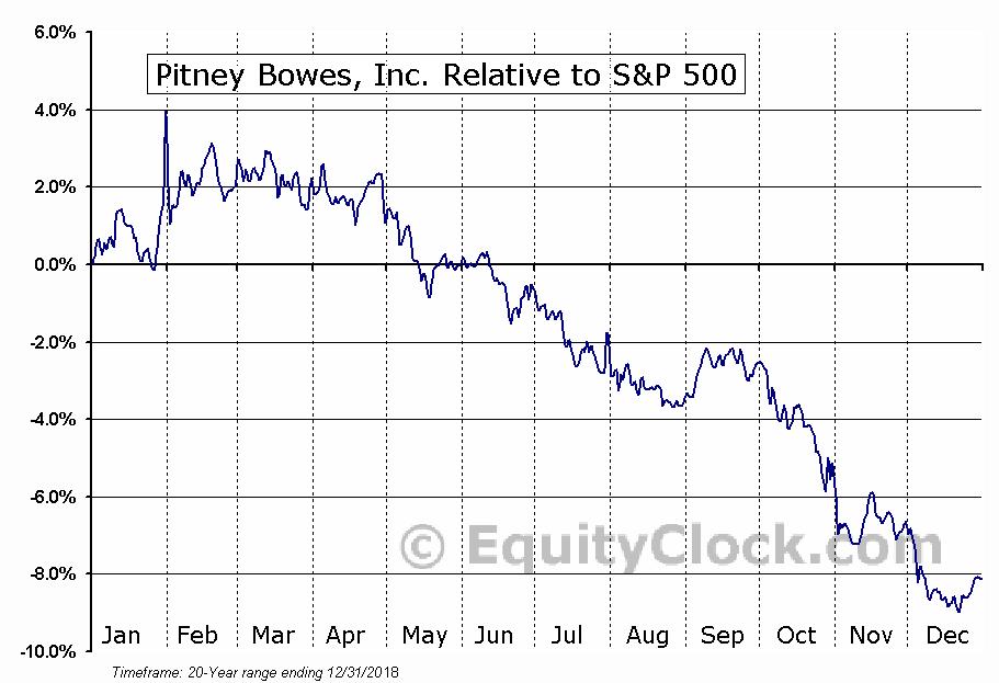 PBI Relative to the S&P 500