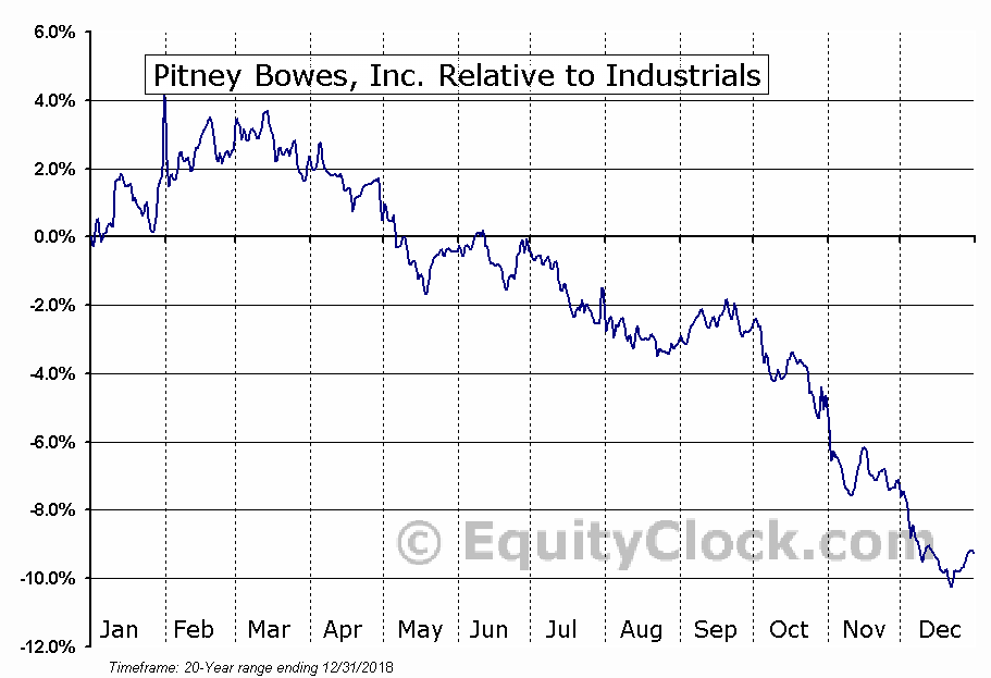PBI Relative to the Sector
