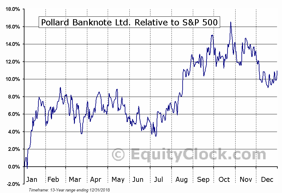 PBL.TO Relative to the S&P 500