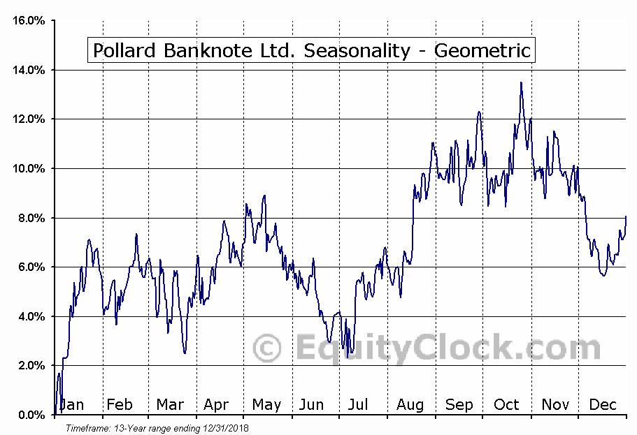 Pollard Banknote Ltd. (TSE:PBL.TO) Seasonality