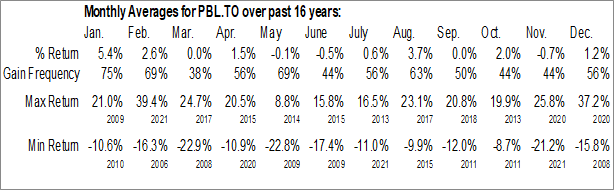 Monthly Seasonal Pollard Banknote Ltd. (TSE:PBL.TO)