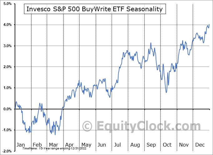 Invesco S&P 500 BuyWrite ETF (NYSE:PBP) Seasonality