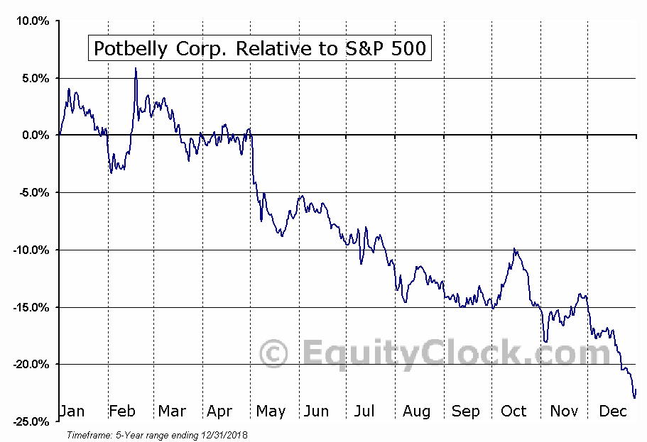 PBPB Relative to the S&P 500