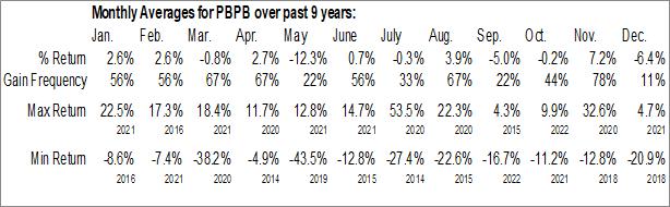Monthly Seasonal Potbelly Corp. (NASD:PBPB)