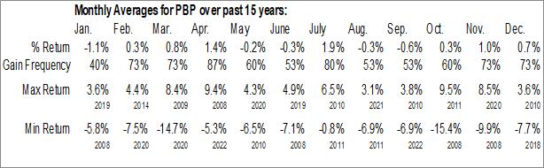 Monthly Seasonal Invesco S&P 500 BuyWrite ETF (NYSE:PBP)