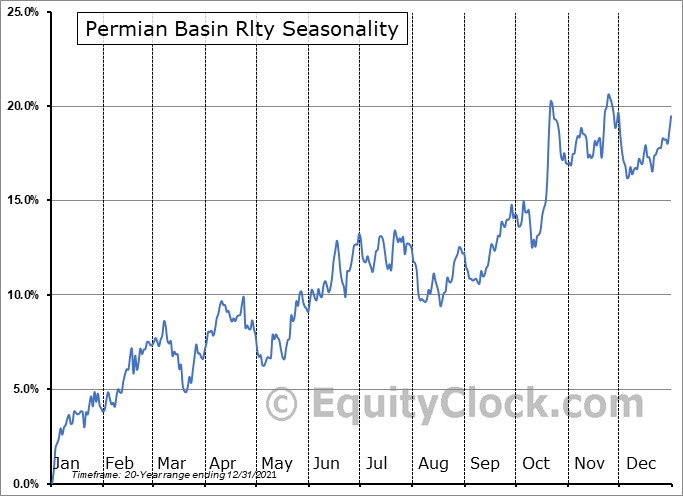 Permian Basin Rlty (NYSE:PBT) Seasonality