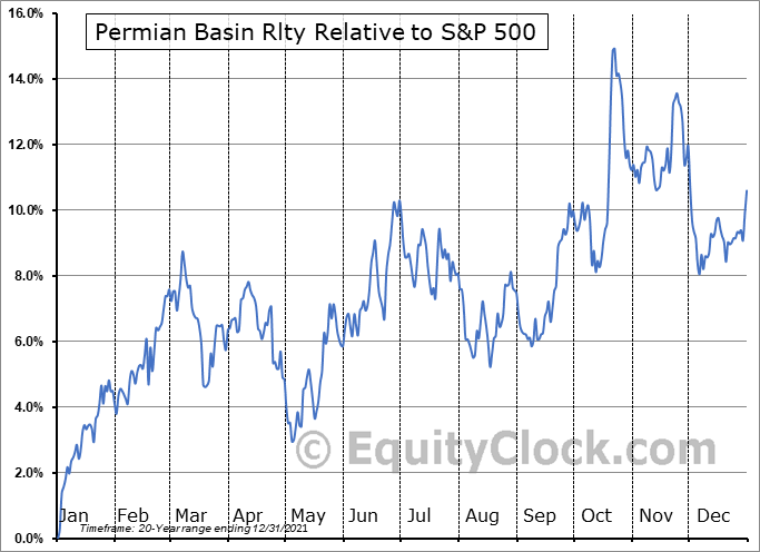PBT Relative to the S&P 500
