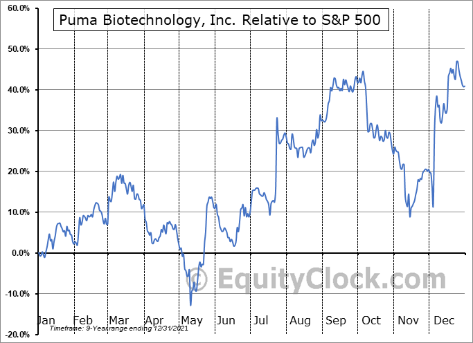 PBYI Relative to the S&P 500
