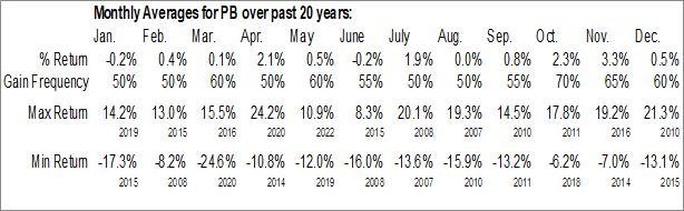 Monthly Seasonal Prosperity Bancshares, Inc. (NYSE:PB)