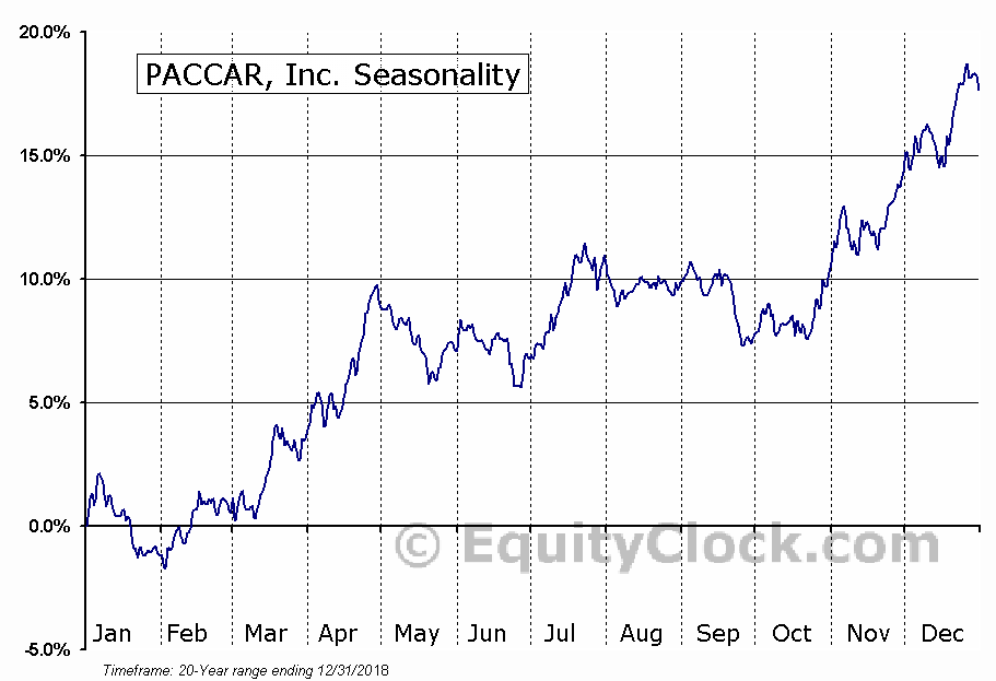 PACCAR Inc. Seasonal Chart