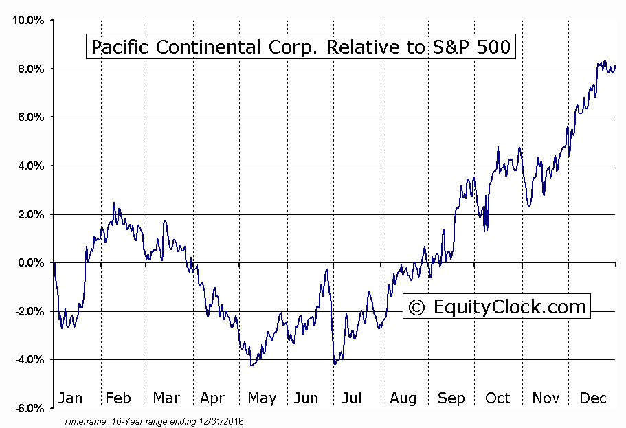 PCBK Relative to the S&P 500