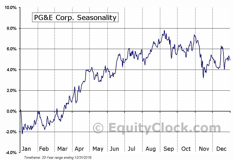 Pacific Gas & Electric Co. (PCG) Seasonal Chart