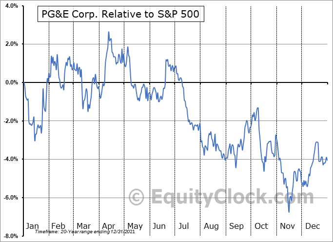PCG Relative to the S&P 500