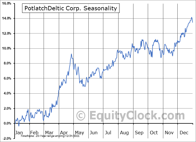 PotlatchDeltic Corporation Seasonal Chart