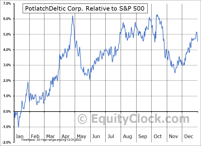 PCH Relative to the S&P 500