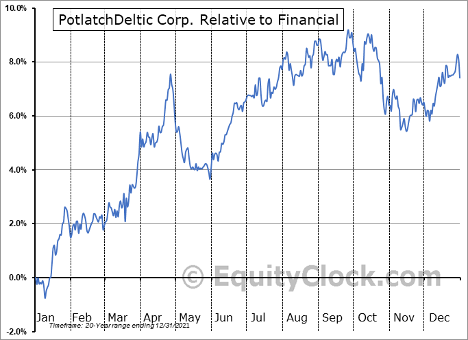 PCH Relative to the Sector