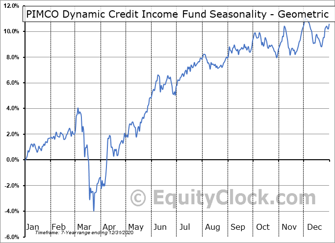 PIMCO Dynamic Credit Income Fund (NYSE:PCI) Seasonality