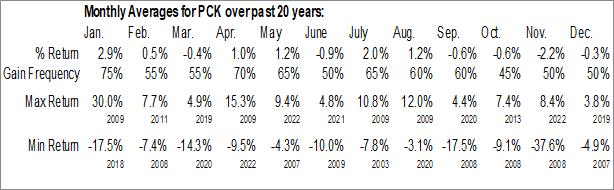 Monthly Seasonal PIMCO California Municipal Income Fund II (NYSE:PCK)