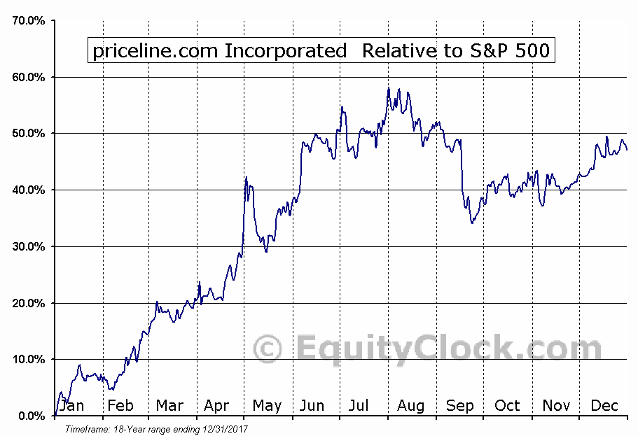 PCLN Relative to the S&P 500