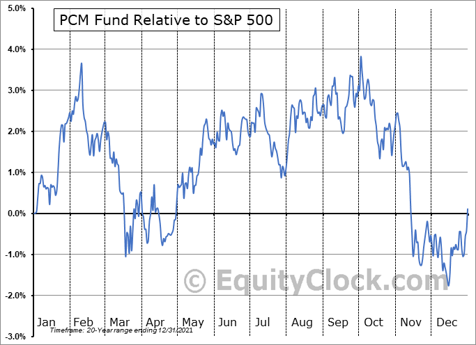 PCM Relative to the S&P 500