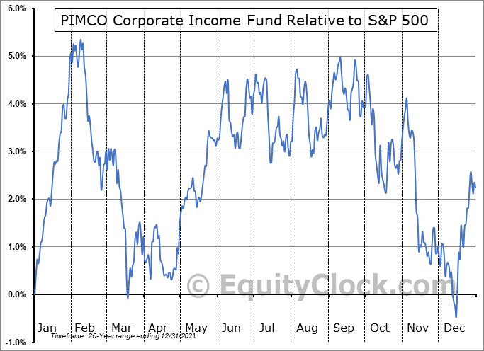 PCN Relative to the S&P 500