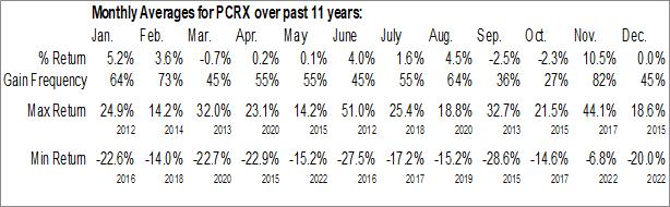 Monthly Seasonal Pacira Pharmaceuticals Inc. (NASD:PCRX)
