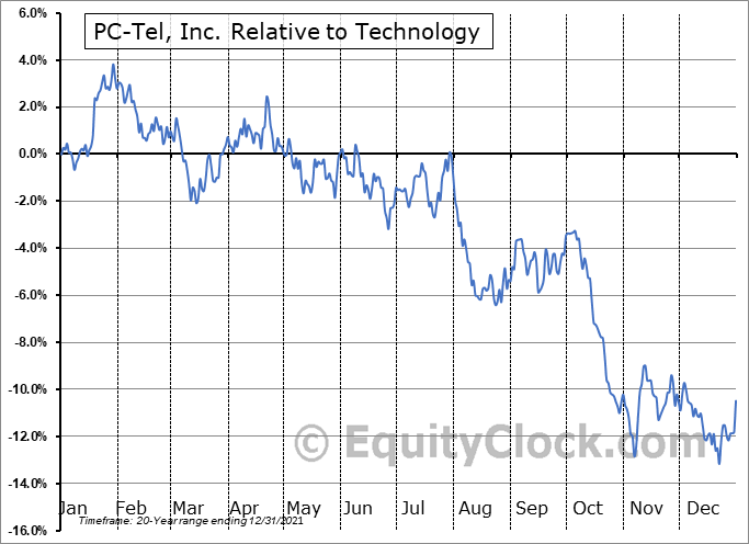 PCTI Relative to the Sector