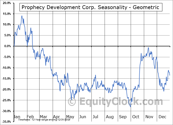Prophecy Development Corp. (TSE:PCY.TO) Seasonality