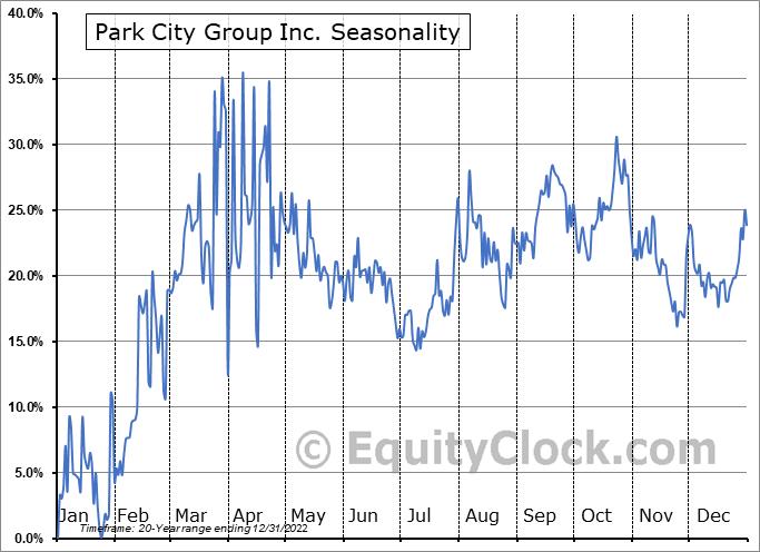 Park City Group, Inc. Seasonal Chart