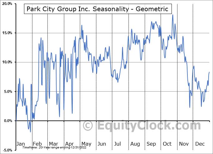 Park City Group Inc. (NASD:PCYG) Seasonality